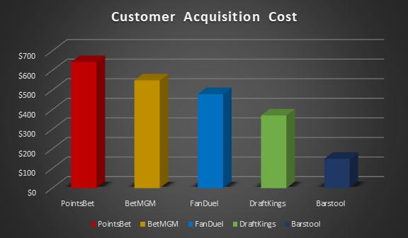 sportsbooks customer acquisition spend